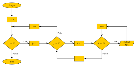 3 nested loops