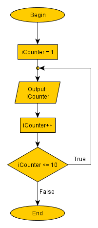 Printing the first 10 numbers with a post condition loop