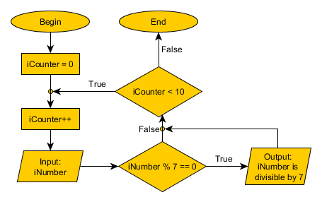 Post-condition loop flowchart: check 10 numbers