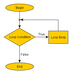 Flowchart of a precondition loop in programming