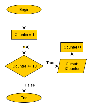 Algorithm, printing the firt 10 numbers