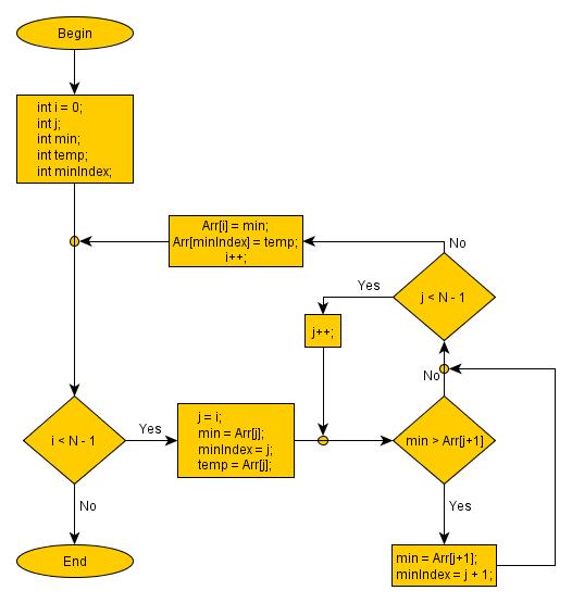 Selection sort flow chart