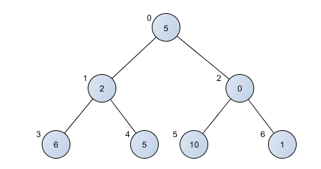 Mapping array to a heap