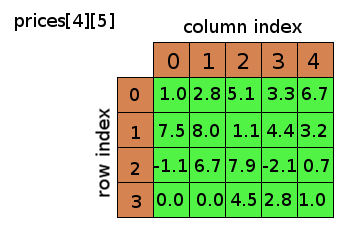 2 dimensional float array called 'prices' with 4 rows and 5 columns