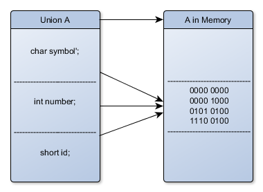 Union in C - memory management