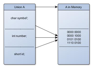 Union in C - memory management