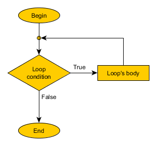 C while loop - pre-condition flow chart