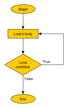 post-condition do while loop flow chart