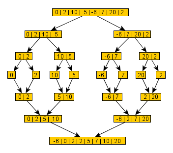 Merge sort visualization