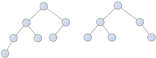 Binary trees violating the heap properties