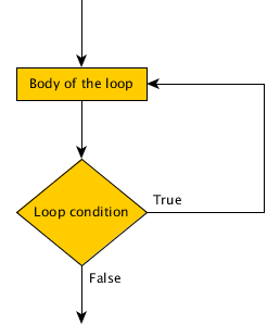 Flowchart of a post condition loop