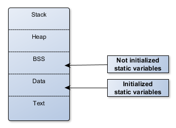 Th static keyword in C - memory storage of static variables