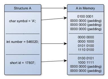 Structure in C - padding in memory
