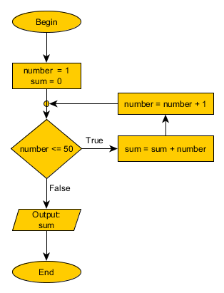 what is algorithm in programming pdf