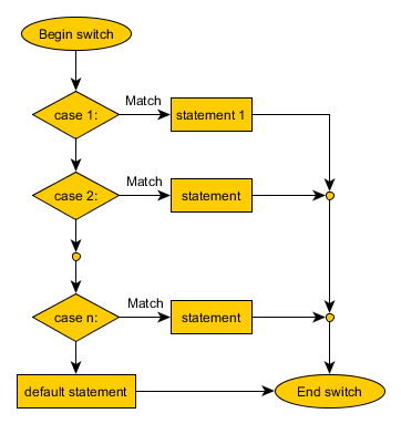 Switch statement simplified flow chart