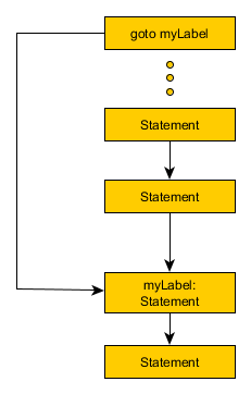 Using goto statement to jump to a label